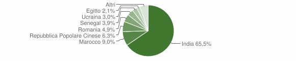 Grafico cittadinanza stranieri - Quinzano d'Oglio 2010