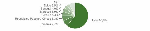 Grafico cittadinanza stranieri - Quinzano d'Oglio 2018