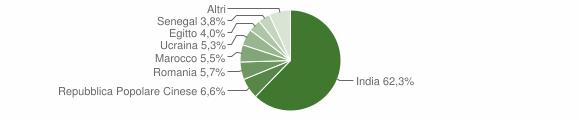Grafico cittadinanza stranieri - Quinzano d'Oglio 2019