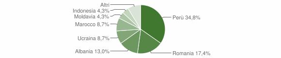 Grafico cittadinanza stranieri - Rosasco 2019