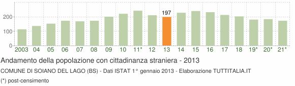 Grafico andamento popolazione stranieri Comune di Soiano del Lago (BS)