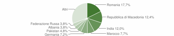 Grafico cittadinanza stranieri - Soiano del Lago 2012