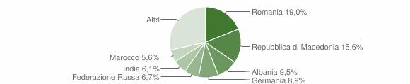 Grafico cittadinanza stranieri - Soiano del Lago 2019