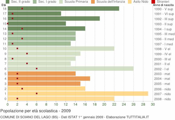 Grafico Popolazione in età scolastica - Soiano del Lago 2009