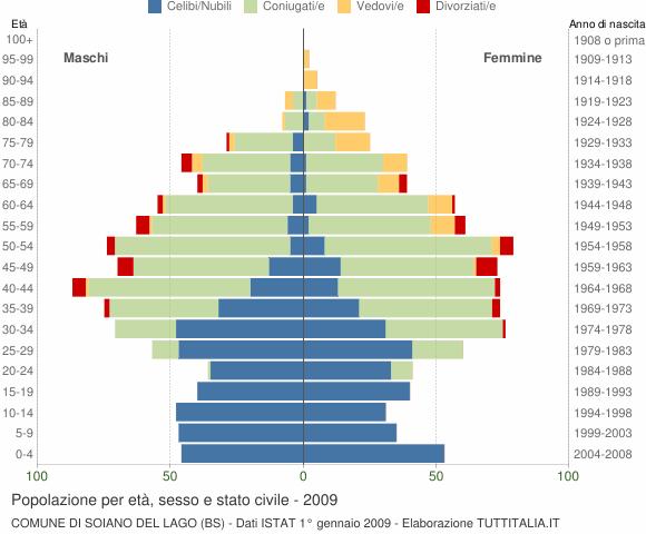 Grafico Popolazione per età, sesso e stato civile Comune di Soiano del Lago (BS)