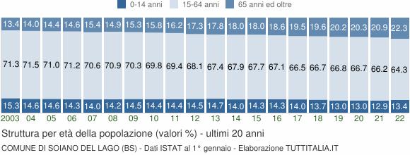 Grafico struttura della popolazione Comune di Soiano del Lago (BS)
