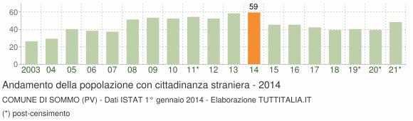 Grafico andamento popolazione stranieri Comune di Sommo (PV)