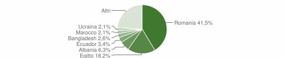 Grafico cittadinanza stranieri - Villanterio 2019