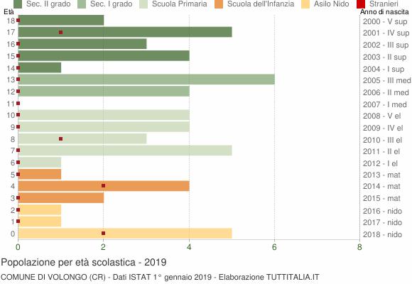 Grafico Popolazione in età scolastica - Volongo 2019