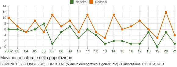 Grafico movimento naturale della popolazione Comune di Volongo (CR)
