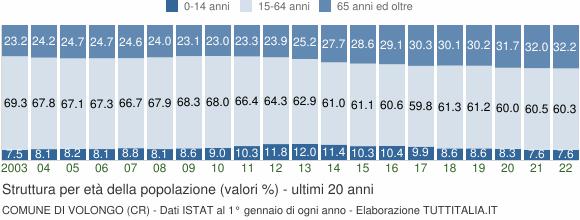 Grafico struttura della popolazione Comune di Volongo (CR)