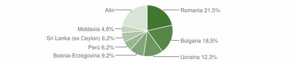 Grafico cittadinanza stranieri - Zeccone 2019