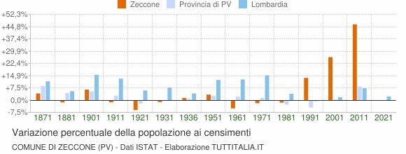 Grafico variazione percentuale della popolazione Comune di Zeccone (PV)