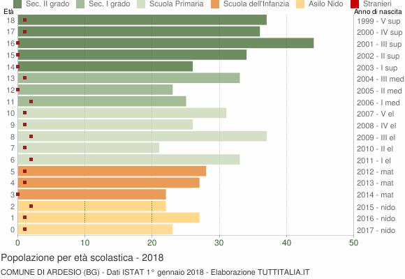 Grafico Popolazione in età scolastica - Ardesio 2018