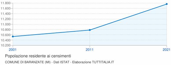 Grafico andamento storico popolazione Comune di Baranzate (MI)