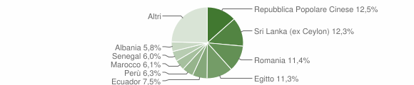 Grafico cittadinanza stranieri - Baranzate 2019