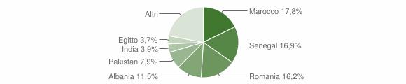 Grafico cittadinanza stranieri - Brembate 2019