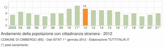 Grafico andamento popolazione stranieri Comune di Cimbergo (BS)
