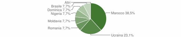 Grafico cittadinanza stranieri - Cimbergo 2011