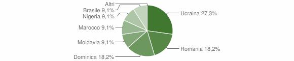Grafico cittadinanza stranieri - Cimbergo 2012