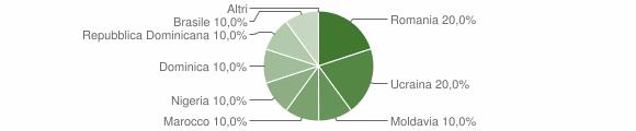 Grafico cittadinanza stranieri - Cimbergo 2013