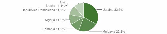 Grafico cittadinanza stranieri - Cimbergo 2016