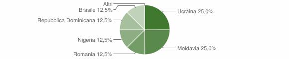 Grafico cittadinanza stranieri - Cimbergo 2018
