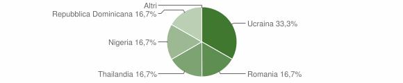 Grafico cittadinanza stranieri - Cimbergo 2019