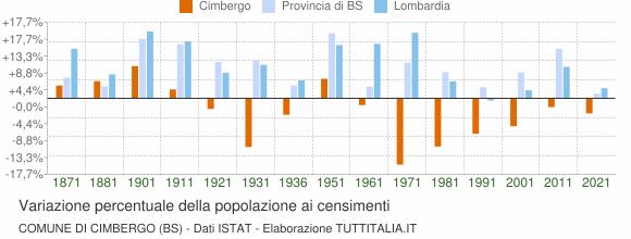 Grafico variazione percentuale della popolazione Comune di Cimbergo (BS)