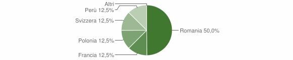 Grafico cittadinanza stranieri - Stazzona 2018
