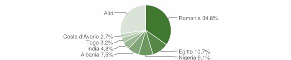 Grafico cittadinanza stranieri - Boffalora d'Adda 2019