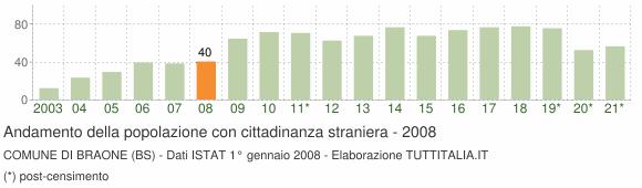 Grafico andamento popolazione stranieri Comune di Braone (BS)