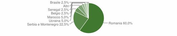 Grafico cittadinanza stranieri - Braone 2008