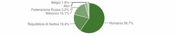 Grafico cittadinanza stranieri - Braone 2012
