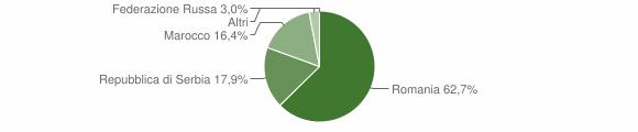 Grafico cittadinanza stranieri - Braone 2013