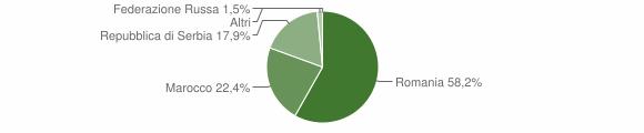Grafico cittadinanza stranieri - Braone 2015