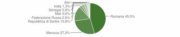 Grafico cittadinanza stranieri - Braone 2018