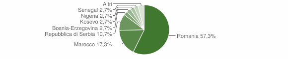 Grafico cittadinanza stranieri - Braone 2019