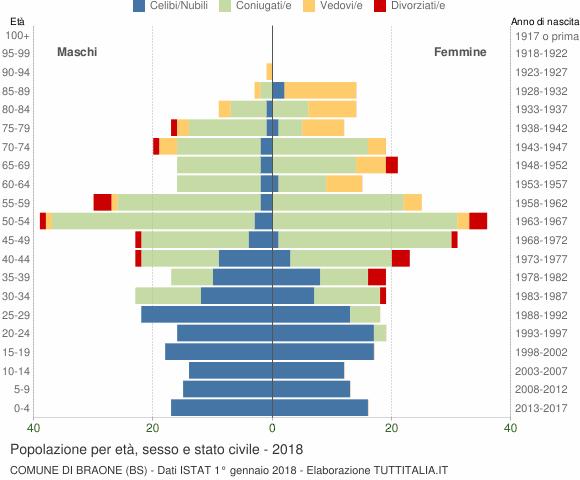 Grafico Popolazione per età, sesso e stato civile Comune di Braone (BS)