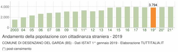 Grafico andamento popolazione stranieri Comune di Desenzano del Garda (BS)