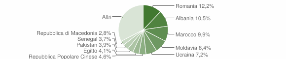 Grafico cittadinanza stranieri - Desenzano del Garda 2013
