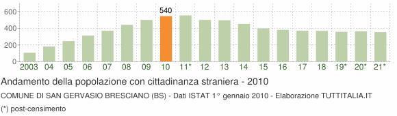 Grafico andamento popolazione stranieri Comune di San Gervasio Bresciano (BS)