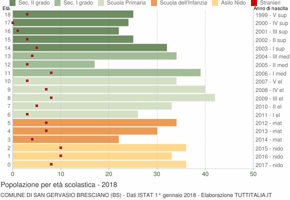Grafico Popolazione in età scolastica - San Gervasio Bresciano 2018