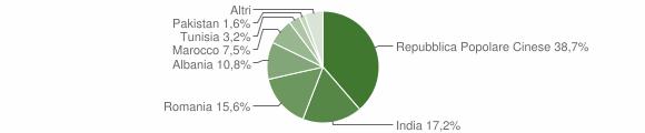 Grafico cittadinanza stranieri - San Giovanni del Dosso 2018