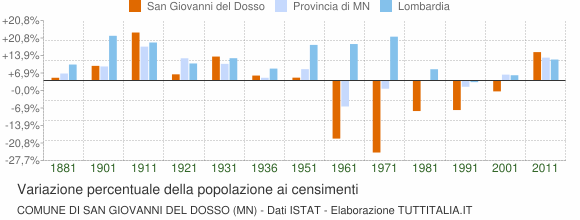 Grafico variazione percentuale della popolazione Comune di San Giovanni del Dosso (MN)