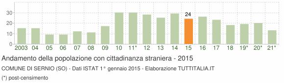 Grafico andamento popolazione stranieri Comune di Sernio (SO)