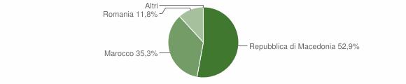 Grafico cittadinanza stranieri - Sernio 2009