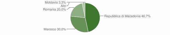 Grafico cittadinanza stranieri - Sernio 2010