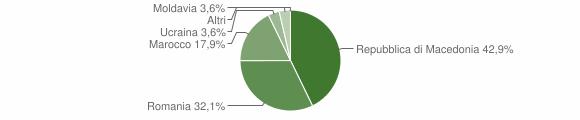 Grafico cittadinanza stranieri - Sernio 2012