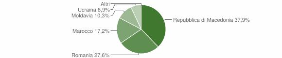 Grafico cittadinanza stranieri - Sernio 2014